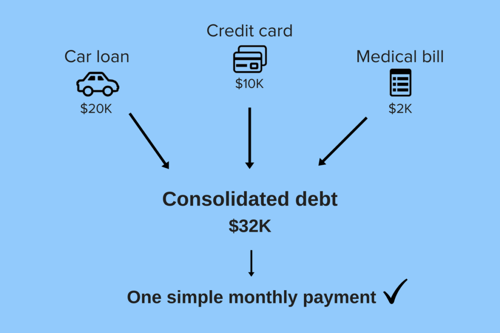 Consolidating debt with a